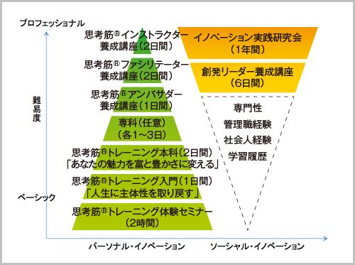 認定案内体系図